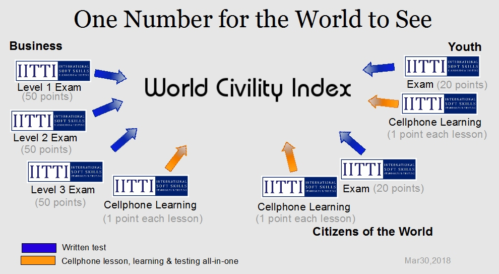WORLD CIVILITY INDEX: One Number For The World To See